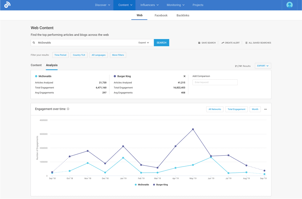 BuzzSumo competitive research analysis