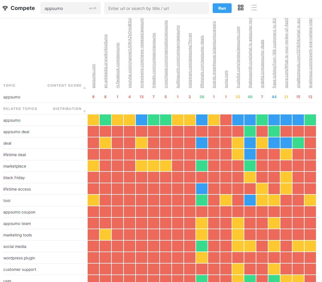 MarketMuse Compete heatmap