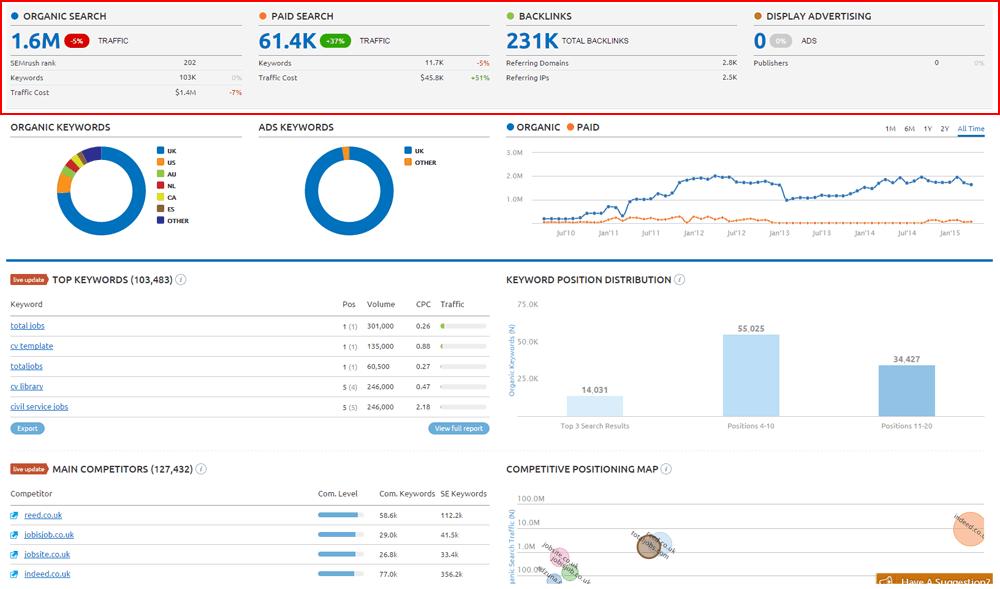 Semrush competitor tracking dashboard